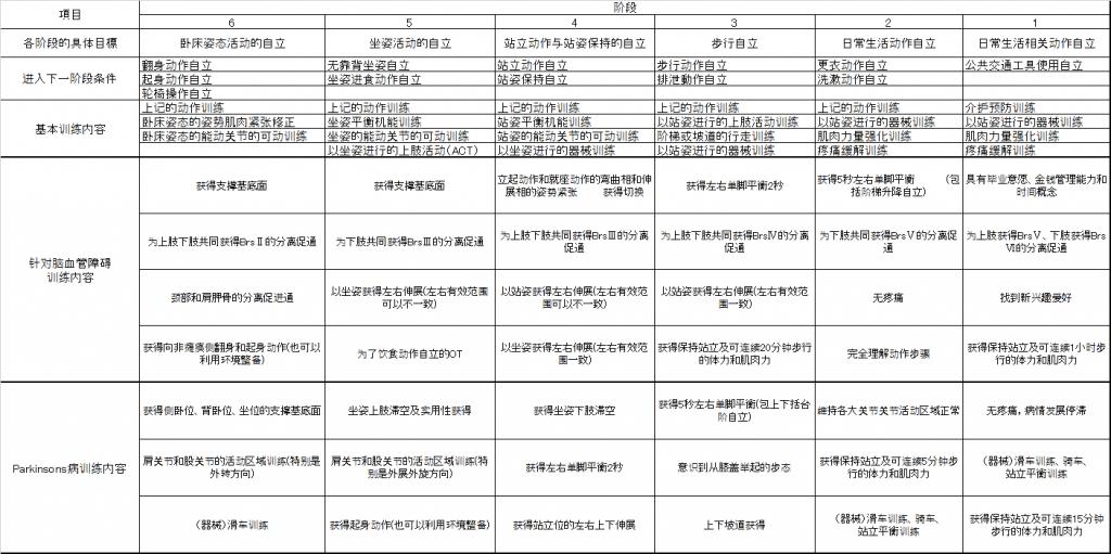 洋登式 6×6 康复治疗训练阶段表 1